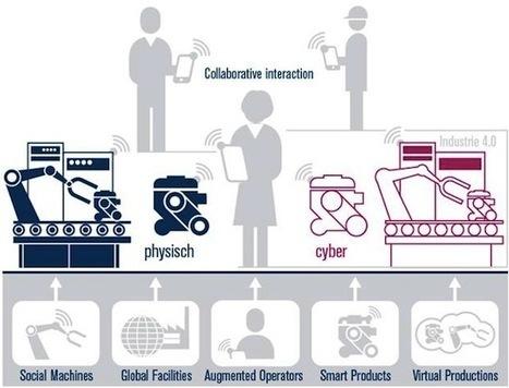 Les objets connectés et agents intelligents amorcent la quatrième révolution industrielle - Entreprise20.fr   Enterprise2.0   Scoop.it