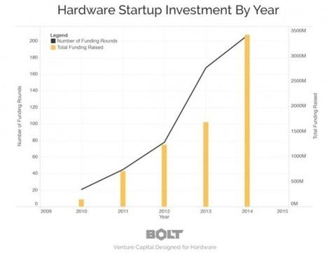 Le hardware trouve enfin sa place au pays des start-up     Startups !   Scoop.it