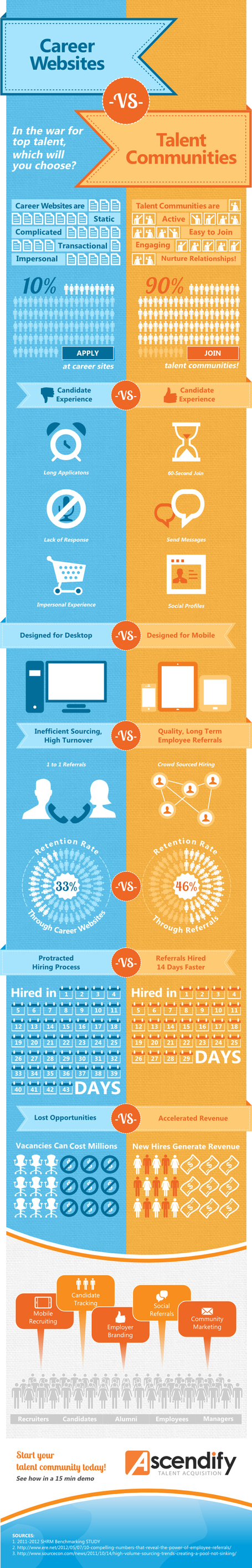 Talent Communities vs Career Websites: Which is Better? [INFOGRAPHIC] | Recruiting with Social Media | Scoop.it