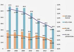 Presupuestos públicos de cultura en España en caída libre | Puntos de referencia | Scoop.it
