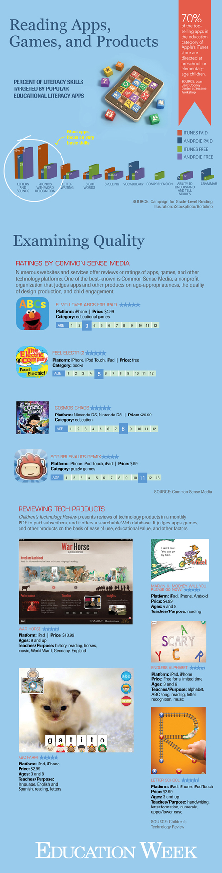 Mobile Apps for Elementary Students [Infographic] | AvatarGeneration | Scoop.it