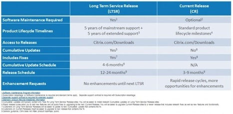 New XenApp and XenDesktop Servicing Options   Citrix Blogs   End User Computing   Scoop.it