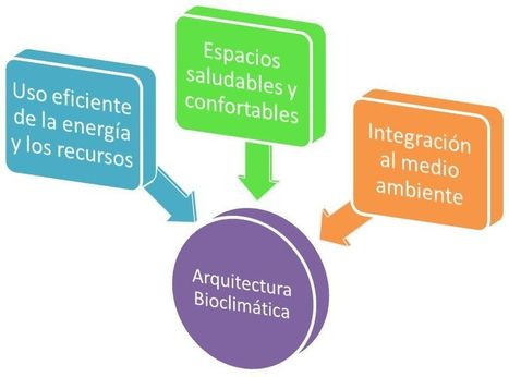 ¿Qué es la arquitectura bioclimática? | Periodismo Científico | Scoop.it
