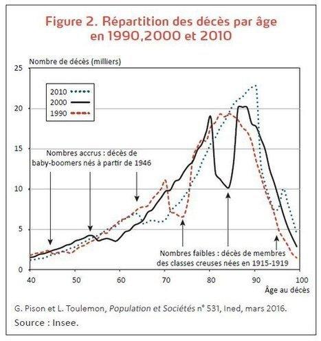 Pourquoi le nombre de décès en France va augmenter (et pourquoi ce n'est pas arrivé avant) | Actu'santé | Scoop.it