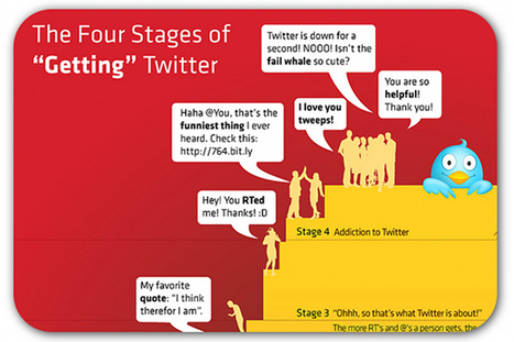 The 4 stages of understanding Twitter | Moodle and Web 2.0 | Scoop.it