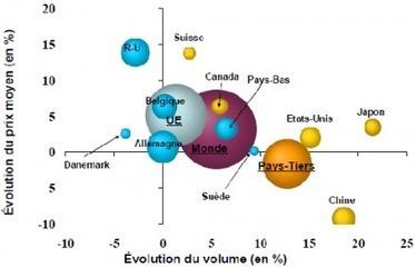 Tendances : l'évolution des exportations de vins français résumées en infographies   Dr. Wine   Scoop.it
