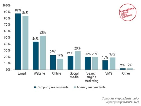 38% of marketers do not use personalisation: report | Digital Analytics | Scoop.it