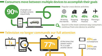 Multi-Screen World Study (2012) | Google | Web 2 Affordances | Scoop.it