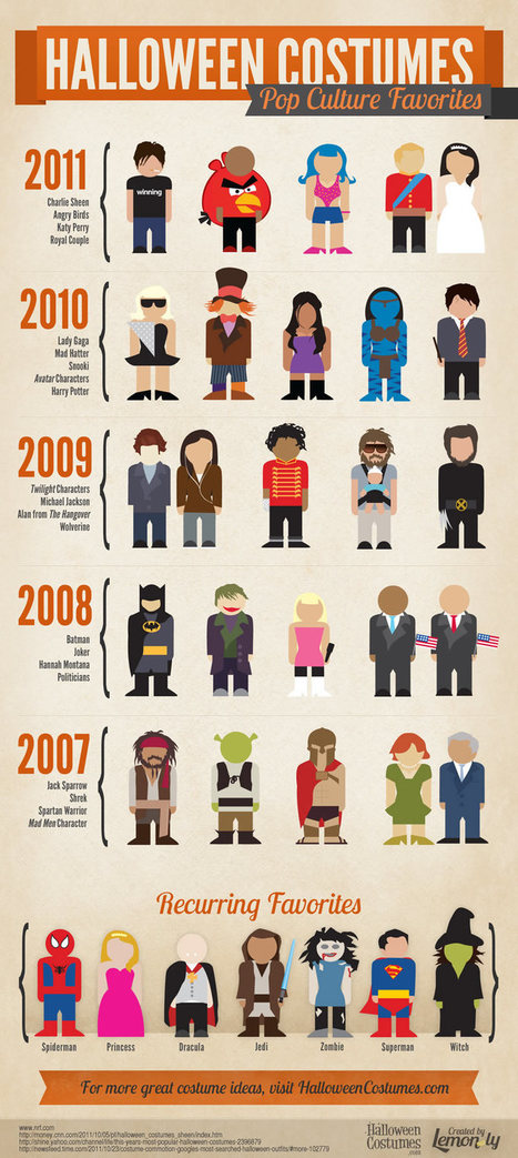 Halloween Comparison - Best 5 Top Costumes From 2007 to 2011 | All Infographics | All Infographics | Scoop.it