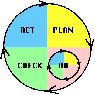The Deming Cycle | Measure | Scoop.it