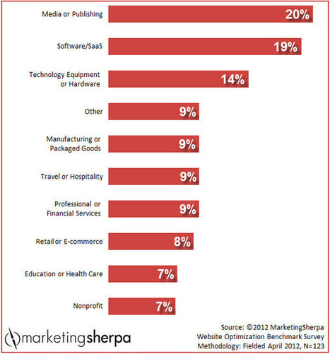 Marketing Research Chart: Average clickthrough rates by industry   Marketing   Scoop.it