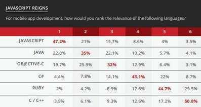 JavaScript langage le plus pertinent pour le développement mobile ... - Developpez.com | Angularjs | Scoop.it