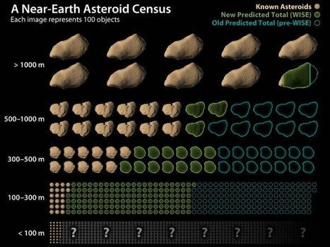 Near Earth Asteroids Census: Numbers Revised | Amazing Science | Scoop.it