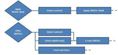 Curtin University MOOCs: Thinking, Content, Platform, Partnerships   my MOOCs   Scoop.it