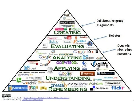 Flipped Classroom: Beyond the Videos   Doug Woods   Blended Learning: Mixing Methods and Delivery   Scoop.it