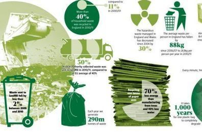 Infographic: How many tons of waste goes to landfills in Britain..? | green infographics | Scoop.it