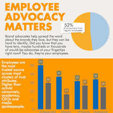 Turn the Promise of Employee Advocacy Into Reality | Organisation Development | Scoop.it