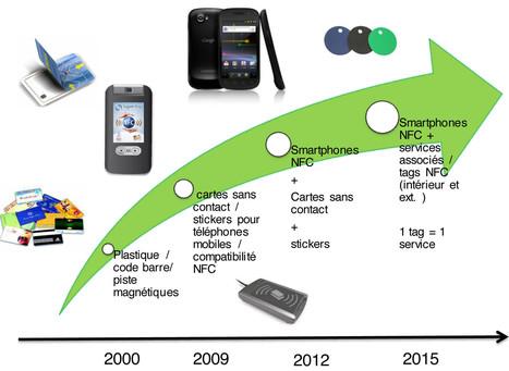 Livre Blanc : Usage des technologies sans contact et NFC dans les applications de fidélité | mlearn | Scoop.it