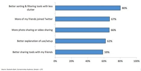 people quit Twitter for lack of curation tools | Content Marketing & Content Curation Tools For Brands | Scoop.it