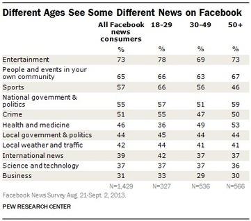 Facebook no es lugar para los medios; pero sí para las noticias | Periodismo Ciudadano | Periodismo Ciudadano | Scoop.it