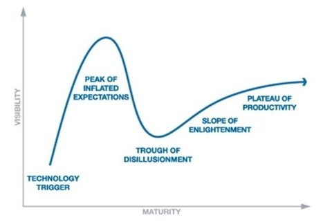 The Hype Cycle: What's Next for Google Glass? | Low Power Heads Up Display | Scoop.it