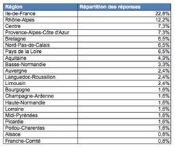 Résultats de l'enquête annuelle sur les ressources numériques dans lesbibliothèques | Le numérique en bib | Scoop.it