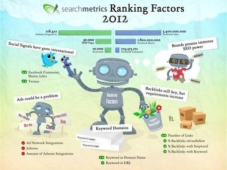 Le search marketing doit prendre en compte les médias sociaux ... | Médias sociaux & web marketing | Scoop.it