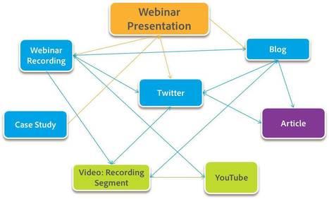 5 ways webinar recordings result in 100%+ content consumption | CCC Confer | Scoop.it