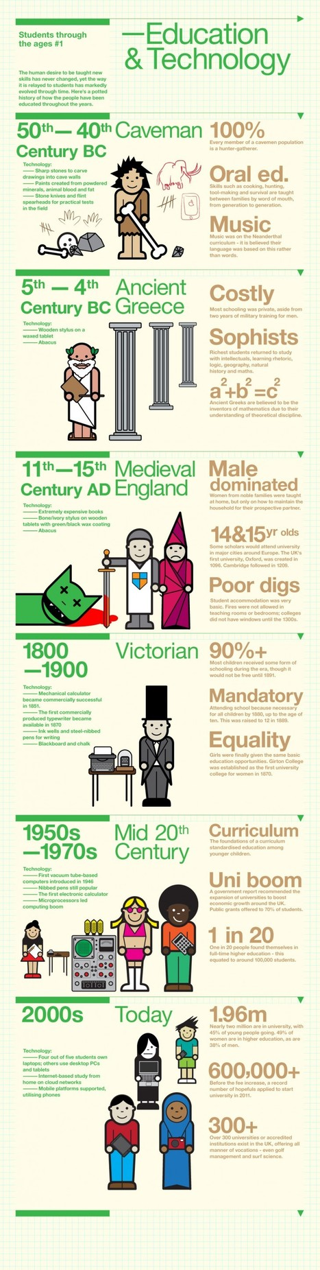 A Quick Look At The History Of Education Technology | Social Education | ICPD 12-13 | Scoop.it