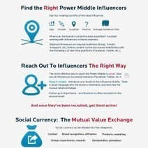 Guide to Finding The Right Social Influencers | Visual.ly | Using Social Media for Business Success | Scoop.it