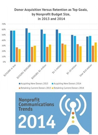 The Nonprofit Communications Trends Report 2014 examines the donor retention/acquisition debate | Charity Fundraising | Scoop.it