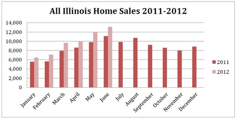 Illinois sees gains in home sales and median prices in June | Real Estate Plus+ Daily News | Scoop.it