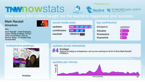 Mark Randall his reach #TNWSTATS #tnw2011 (cc @markran) | TNW Conference 2011- Amsterdam, April 27, 28 and 29 | Scoop.it