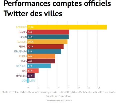 Quelle ville tweete le plus en France? | Toulouse networks | Scoop.it