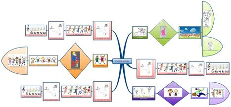 Première introduction au mind mapping en maternelle | Classemapping | Scoop.it
