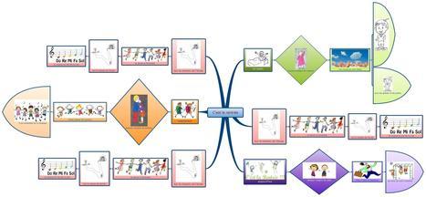Première introduction du mind mapping en maternelle | Mind Mapping  et créativité au Maroc | Scoop.it