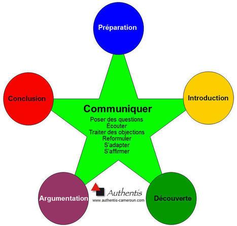 Le modèle de vente Authentis | Activités Authentis Formations | Scoop.it