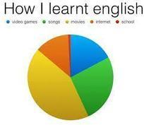 """How I learnt English ... and how I didn't"" 