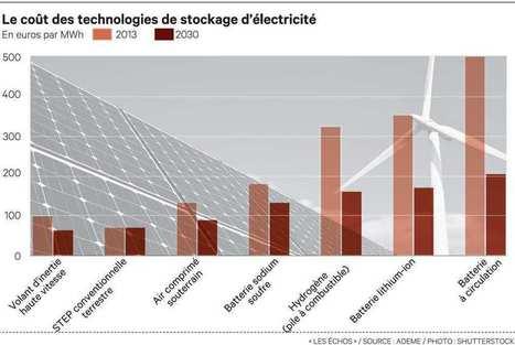 Stockage d'électricité: les nouvelles pistes | CLEAN ENERGY (Production, Storage, Smart Grid,...) | Scoop.it
