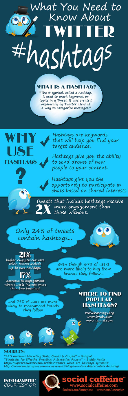 The Anatomy of Twitter Hashtag [Infographic] - Malhar Barai | Hashtag : actualités et fonctionnalités | Scoop.it