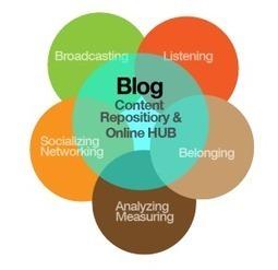¿Qué conseguimos con la creación de contenidos propios?   Aprendizaje en red   Scoop.it
