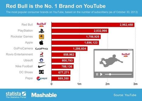 The 10 Biggest Brands on YouTube | Social Media | Scoop.it