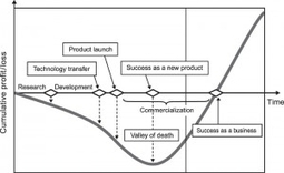 10 Ways For Startups To Survive The Valley Of Death - Forbes | Small Business Information | Scoop.it