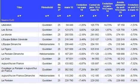 OJD : du mieux pour la PQN au 1er trimestre et Libé en plein boum | Les médias face à leur destin | Scoop.it