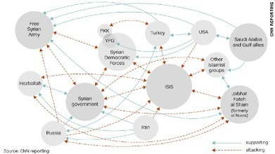 The free-for-all in Syria will make your head spin | AP HUMAN GEOGRAPHY DIGITAL  STUDY: MIKE BUSARELLO | Scoop.it