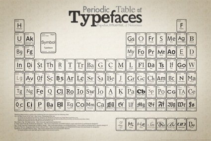 For Typography Geeks, A Periodic Table Of Typefaces | Design Tips & Tricks | Scoop.it