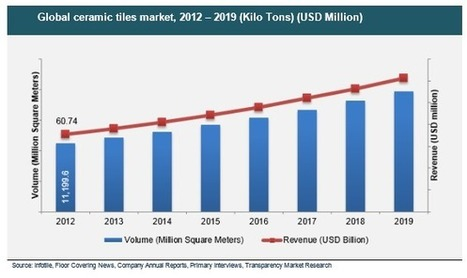 Ceramic Tiles Market Will Have to Brave Regulatory Headwinds, Will Achieve Moderate Growth Through 2019 | Market Research Reports | Scoop.it