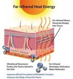 How Does a Far Infrared Sauna Work?   Sauna King   Scoop.it
