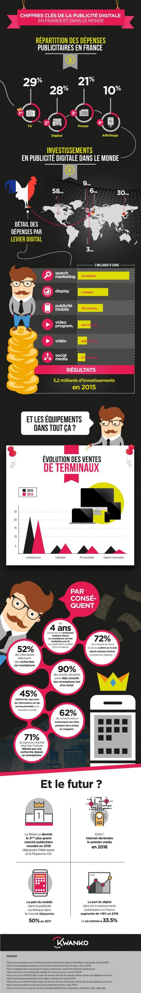 Chiffres clés de la publicité digitale en France & dans le monde | Les infographies ! | Scoop.it