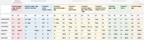 Almacén de clásicas: LOQUAMUR LATINE : SALUDOS, PRESENTACIONES, CONVERSACIONES... | Clàssiques | Scoop.it